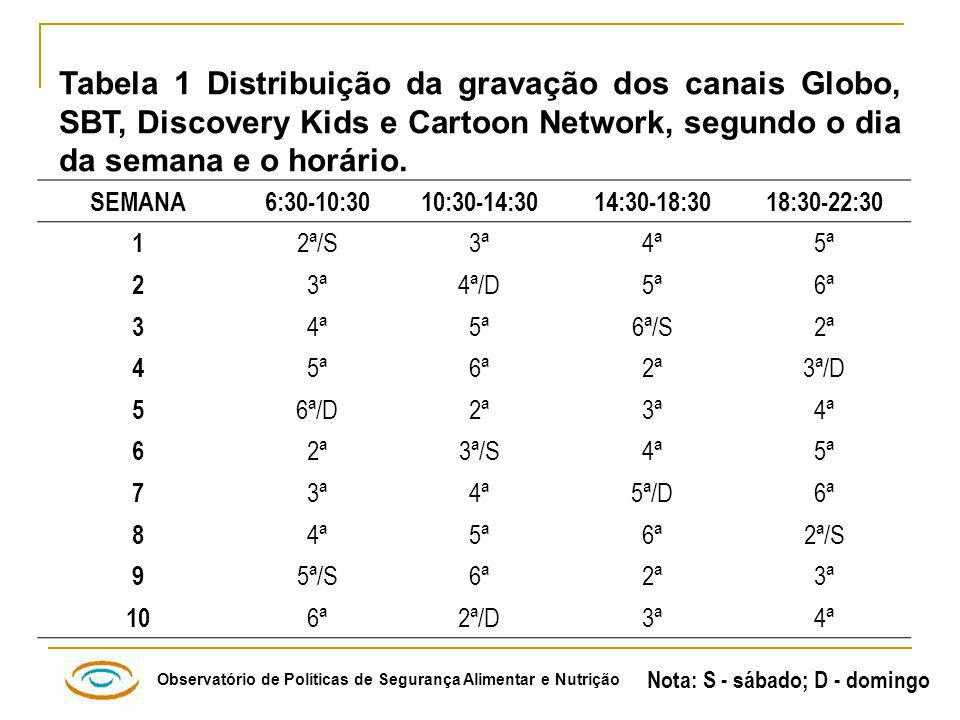 Observatório de Políticas de Segurança Alimentar e Nutrição Tabela 1 Distribuição da gravação dos canais Globo, SBT, Discovery Kids e Cartoon Network, segundo o dia da semana e o horário.