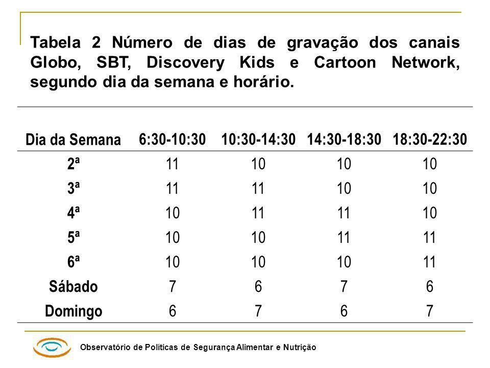 Observatório de Políticas de Segurança Alimentar e Nutrição Tabela 2 Número de dias de gravação dos canais Globo, SBT, Discovery Kids e Cartoon Network, segundo dia da semana e horário.