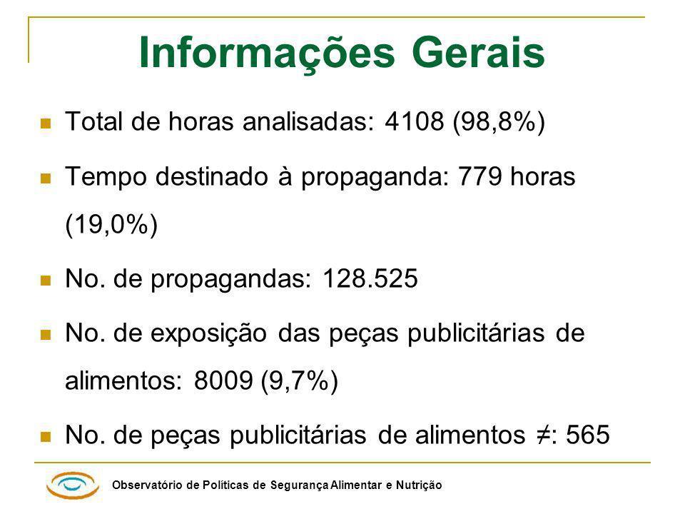 Observatório de Políticas de Segurança Alimentar e Nutrição Informações Gerais Total de horas analisadas: 4108 (98,8%) Tempo destinado à propaganda: 779 horas (19,0%) No.