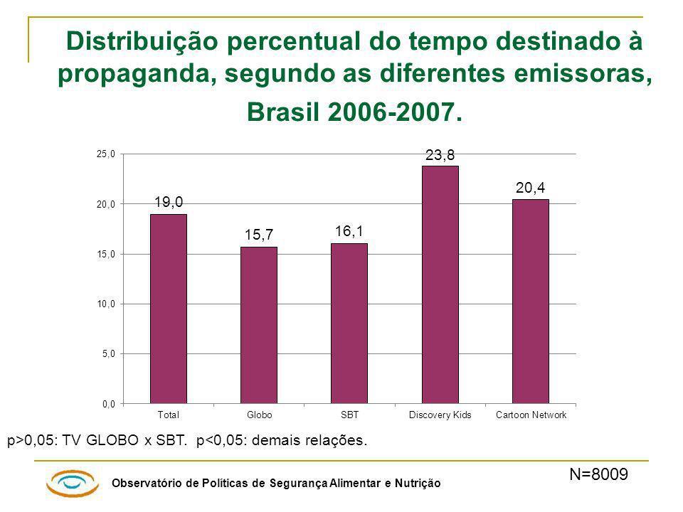 Observatório de Políticas de Segurança Alimentar e Nutrição Distribuição percentual do tempo destinado à propaganda, segundo as diferentes emissoras, Brasil 2006-2007.