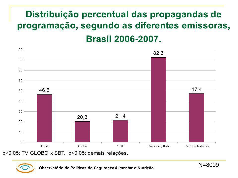 Observatório de Políticas de Segurança Alimentar e Nutrição Distribuição percentual das propagandas de programação, segundo as diferentes emissoras, Brasil 2006-2007.