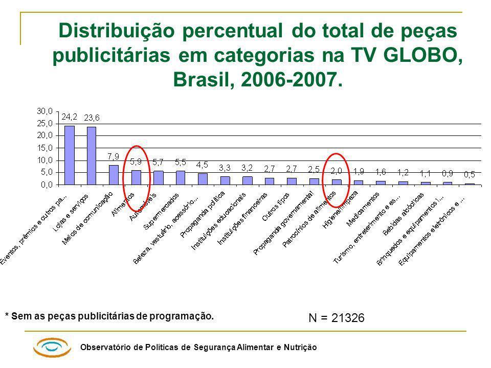 Observatório de Políticas de Segurança Alimentar e Nutrição Distribuição percentual do total de peças publicitárias em categorias na TV GLOBO, Brasil, 2006-2007.