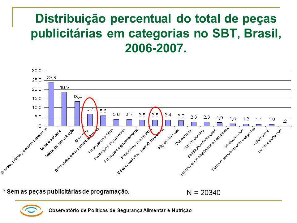 Observatório de Políticas de Segurança Alimentar e Nutrição N = 20340 Distribuição percentual do total de peças publicitárias em categorias no SBT, Brasil, 2006-2007.