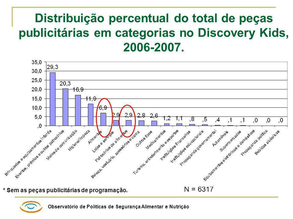 Observatório de Políticas de Segurança Alimentar e Nutrição N = 6317 Distribuição percentual do total de peças publicitárias em categorias no Discovery Kids, 2006-2007.