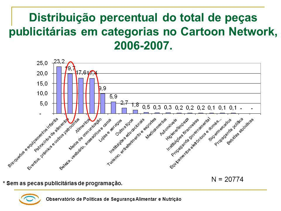 Observatório de Políticas de Segurança Alimentar e Nutrição N = 20774 Distribuição percentual do total de peças publicitárias em categorias no Cartoon Network, 2006-2007.