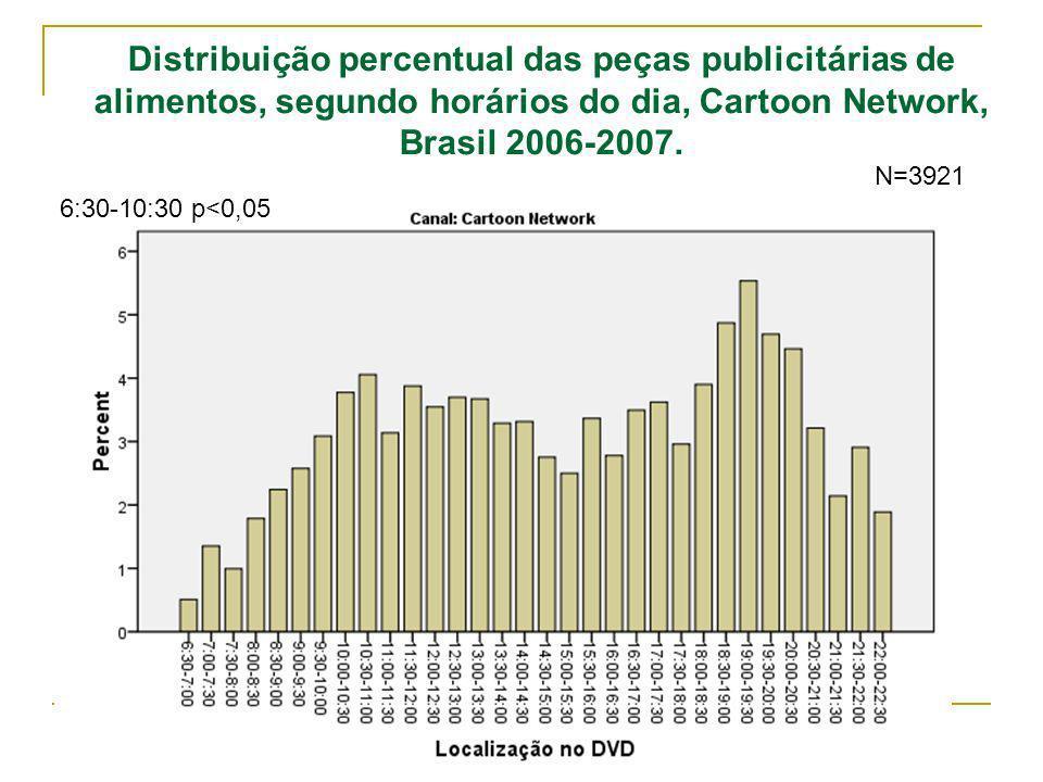 Observatório de Políticas de Segurança Alimentar e Nutrição Distribuição percentual das peças publicitárias de alimentos, segundo horários do dia, Cartoon Network, Brasil 2006-2007.