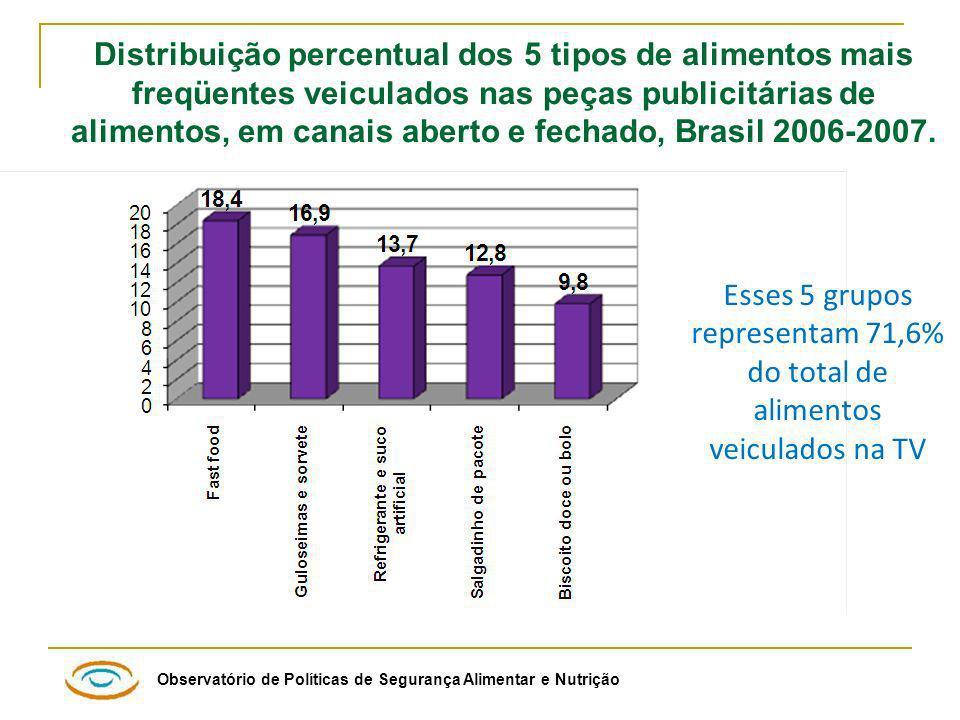 Observatório de Políticas de Segurança Alimentar e Nutrição Distribuição percentual dos 5 tipos de alimentos mais freqüentes veiculados nas peças publicitárias de alimentos, em canais aberto e fechado, Brasil 2006-2007.