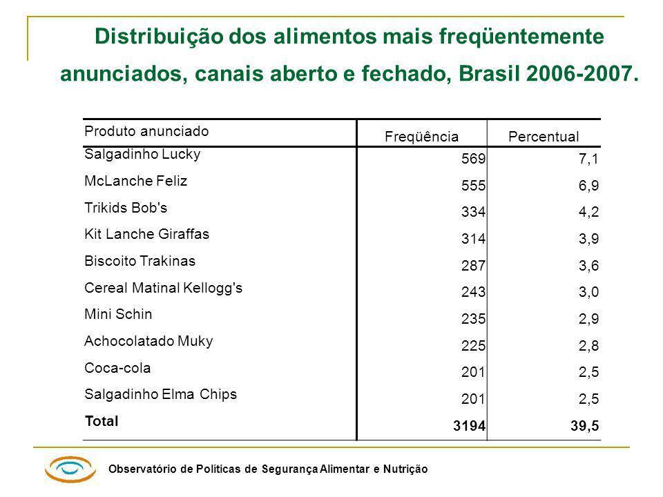 Observatório de Políticas de Segurança Alimentar e Nutrição Distribuição dos alimentos mais freqüentemente anunciados, canais aberto e fechado, Brasil 2006-2007.
