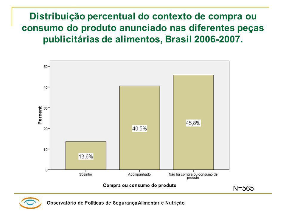 Observatório de Políticas de Segurança Alimentar e Nutrição Distribuição percentual do contexto de compra ou consumo do produto anunciado nas diferentes peças publicitárias de alimentos, Brasil 2006-2007.