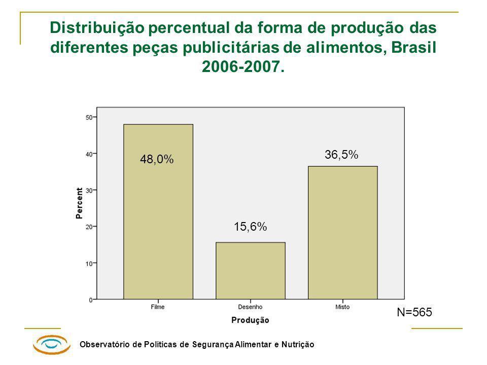Observatório de Políticas de Segurança Alimentar e Nutrição Distribuição percentual da forma de produção das diferentes peças publicitárias de alimentos, Brasil 2006-2007.