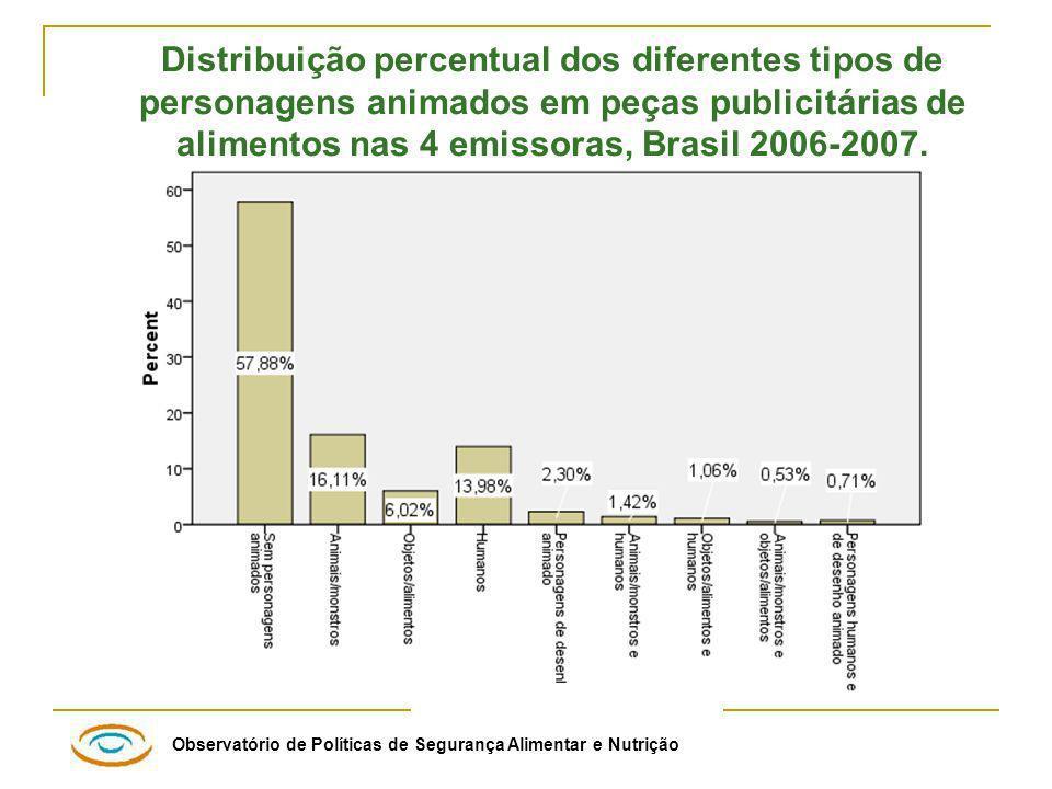 Observatório de Políticas de Segurança Alimentar e Nutrição Distribuição percentual dos diferentes tipos de personagens animados em peças publicitárias de alimentos nas 4 emissoras, Brasil 2006-2007.