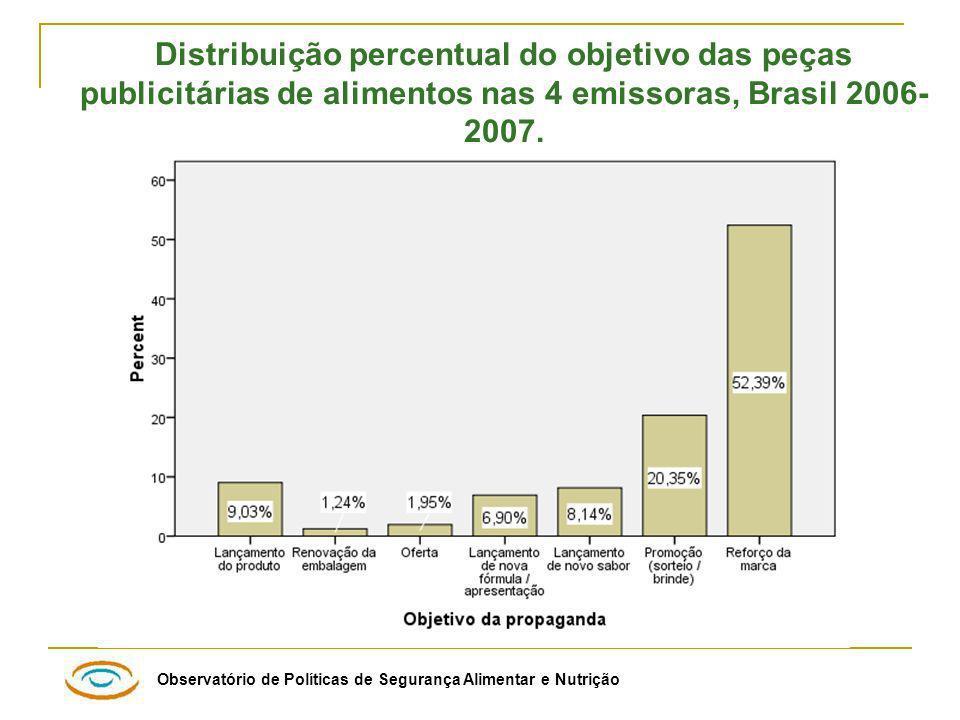 Observatório de Políticas de Segurança Alimentar e Nutrição Distribuição percentual do objetivo das peças publicitárias de alimentos nas 4 emissoras, Brasil 2006- 2007.