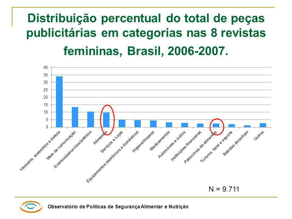 Observatório de Políticas de Segurança Alimentar e Nutrição Distribuição percentual do total de peças publicitárias em categorias nas 8 revistas femininas, Brasil, 2006-2007.