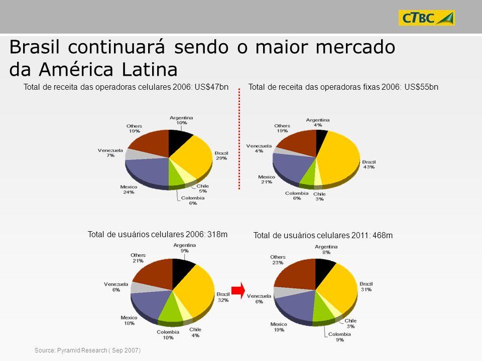Brasil continuará sendo o maior mercado da América Latina Source: Pyramid Research ( Sep 2007) Total de receita das operadoras celulares 2006: US$47bn