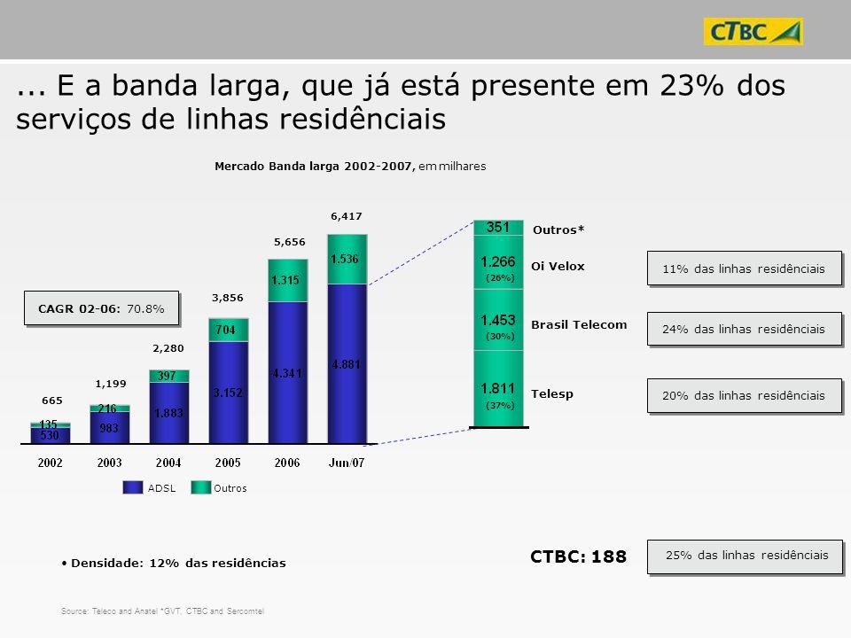 ... E a banda larga, que já está presente em 23% dos serviços de linhas residênciais Source: Teleco and Anatel *GVT, CTBC and Sercomtel Mercado Banda