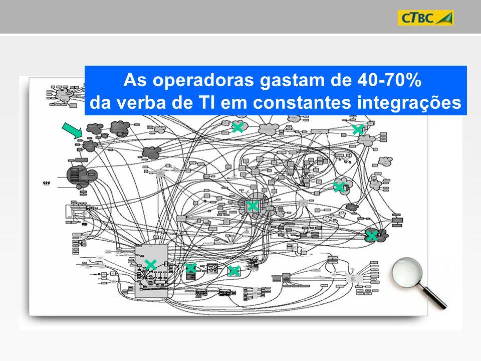 As operadoras gastam de 40-70% da verba de TI em constantes integrações