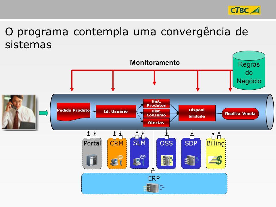Billing SLM ERP CRM Portal Id. Usuário Pedido Produto Ofertas Hist. Consumo Hist. Produtos Disponi bilidade Finaliza Venda OSS SDP O programa contempl