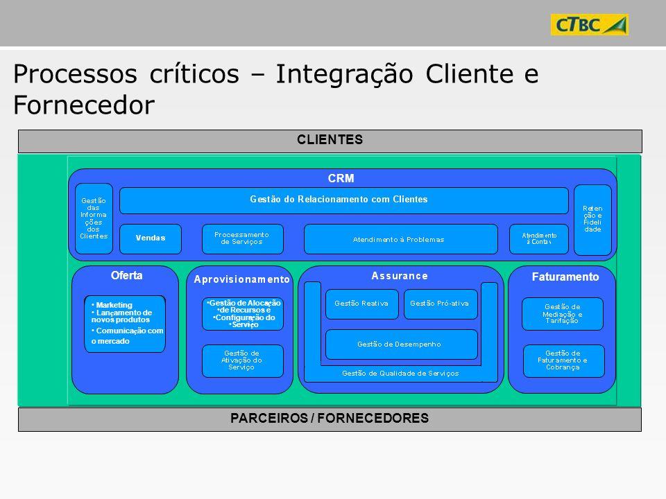 CLIENTES PARCEIROS / FORNECEDORES Gestão de Aloca ç ão de Recursos e Configura ç ão do Servi ç o Marketing e Lan ç amento de Novos Produtos Marketing