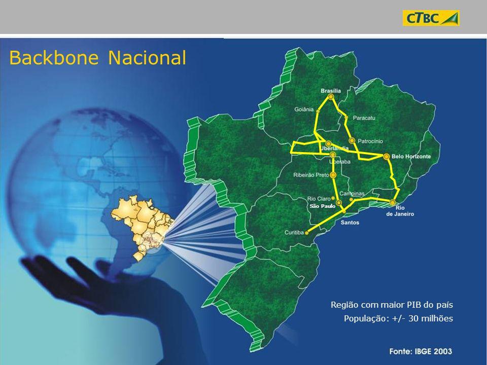 Backbone Nacional Região com maior PIB do país População: +/- 30 milhões São Paulo