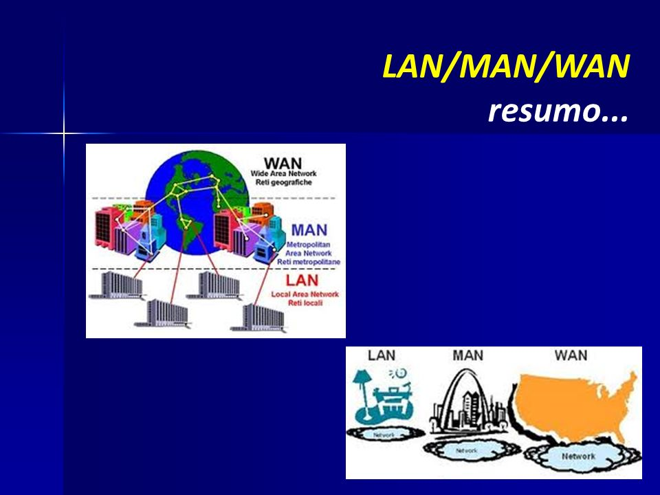LAN/MAN/WAN resumo...
