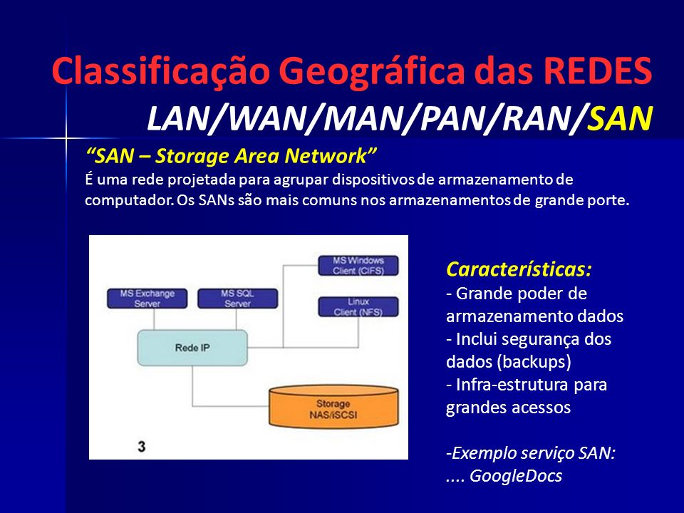 Classificação Geográfica das REDES LAN/WAN/MAN/PAN/RAN/SAN Características: - Grande poder de armazenamento dados - - Inclui segurança dos dados (back