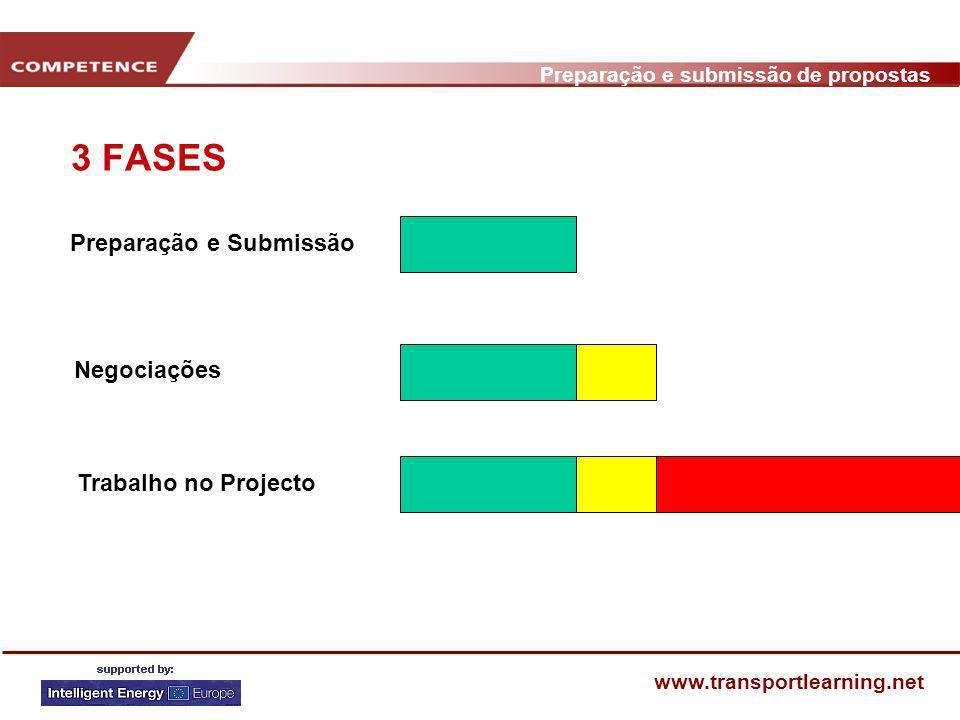 Preparação e submissão de propostas www.transportlearning.net DECISÕES ESTRATÉGICAS Papel: Coordenador ou Parceiro Redigir a proposta individualmente ou com a colaboração dos parceiros