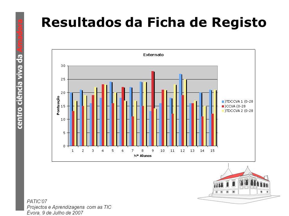 PATIC07 Projectos e Aprendizagens com as TIC Évora, 9 de Julho de 2007 Resultados da Ficha de Registo