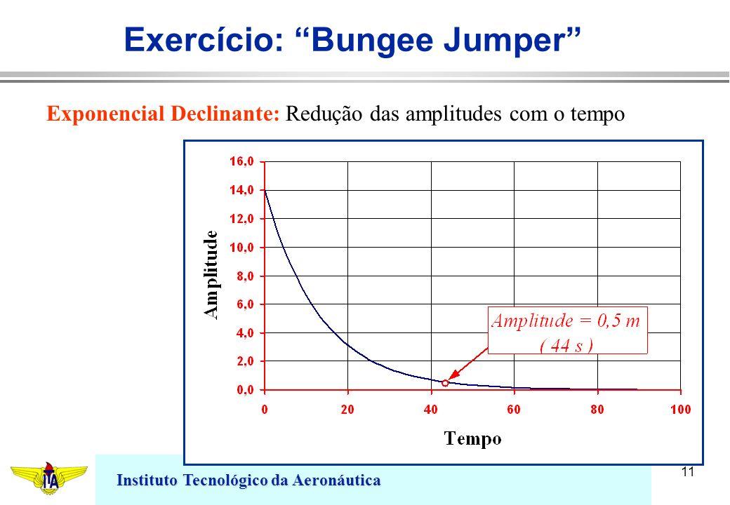 Instituto Tecnológico da Aeronáutica 11 Exercício: Bungee Jumper Exponencial Declinante: Redução das amplitudes com o tempo