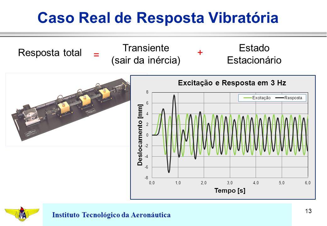 Instituto Tecnológico da Aeronáutica 13 Caso Real de Resposta Vibratória Resposta total Transiente (sair da inércia) Estado Estacionário + =