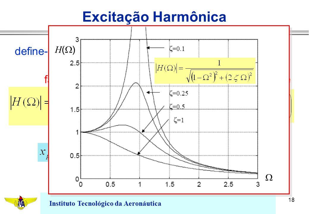 Instituto Tecnológico da Aeronáutica 18 Excitação Harmônica define-se a relação fator de ganho ângulo de fase H ( )
