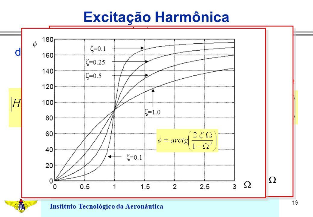 Instituto Tecnológico da Aeronáutica 19 Excitação Harmônica define-se a relação fator de ganho ângulo de fase H ( )