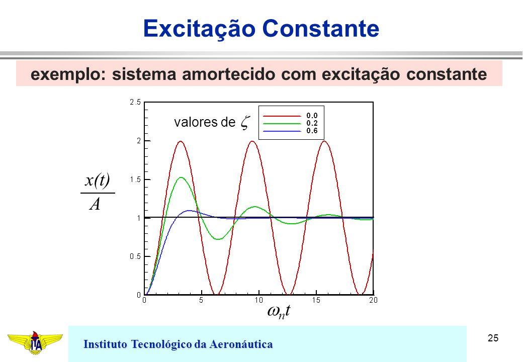 Instituto Tecnológico da Aeronáutica 25 exemplo: sistema amortecido com excitação constante valores de n t x(t) A Excitação Constante