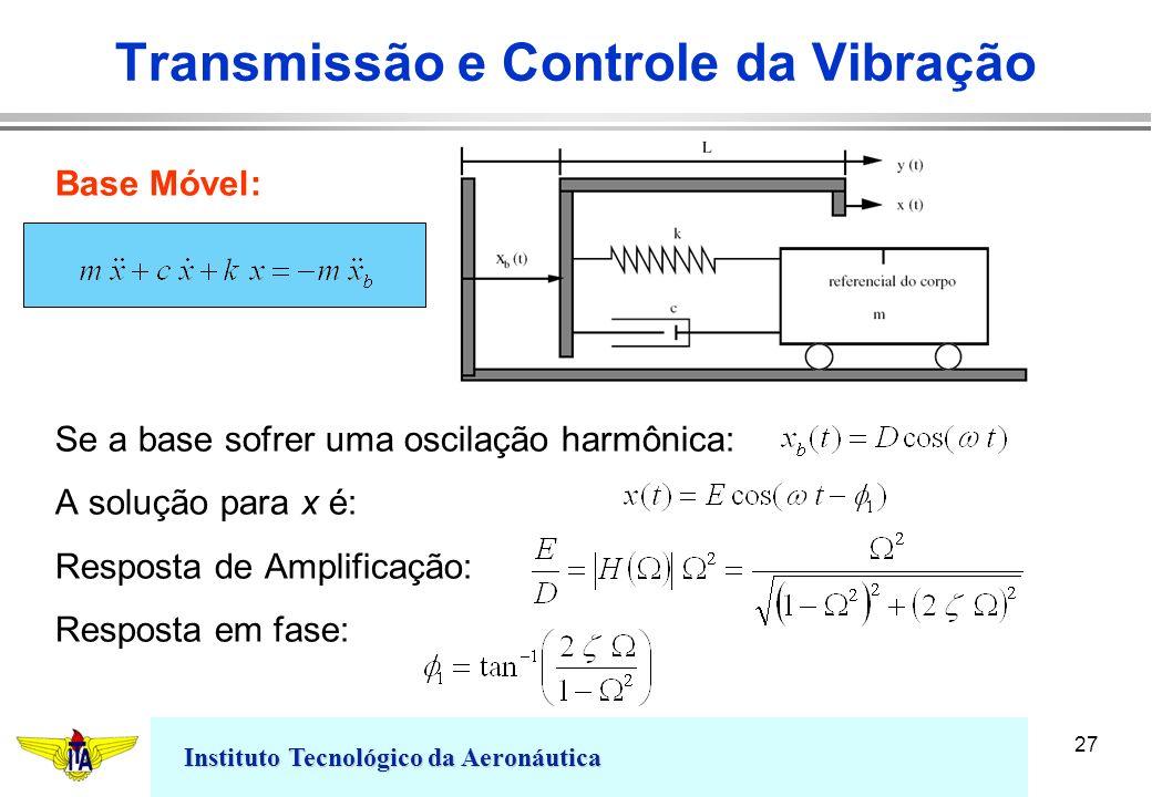 Instituto Tecnológico da Aeronáutica 27 Transmissão e Controle da Vibração Base Móvel: Se a base sofrer uma oscilação harmônica: A solução para x é: R