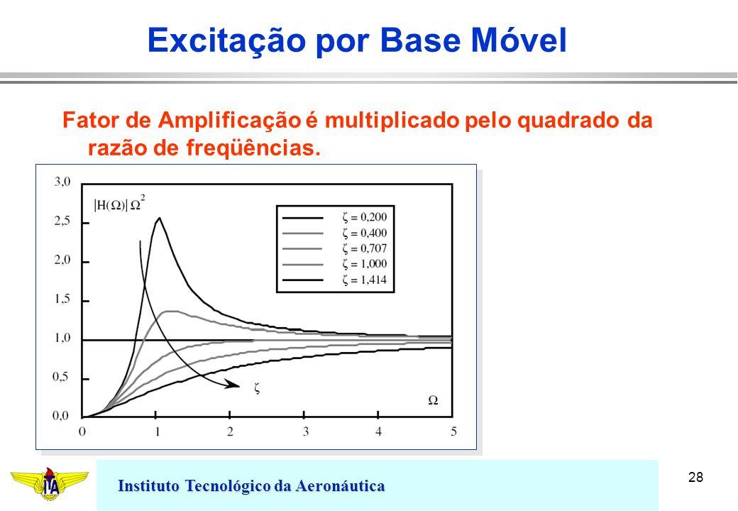 Instituto Tecnológico da Aeronáutica 28 Excitação por Base Móvel Fator de Amplificação é multiplicado pelo quadrado da razão de freqüências.