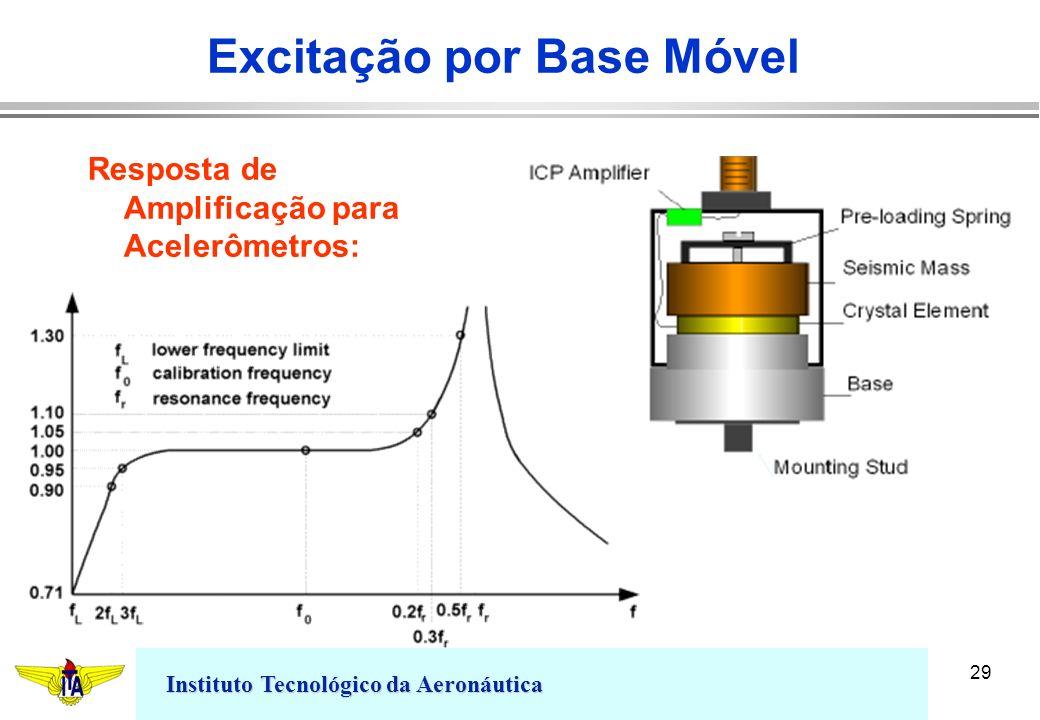 Instituto Tecnológico da Aeronáutica 29 Excitação por Base Móvel Resposta de Amplificação para Acelerômetros:
