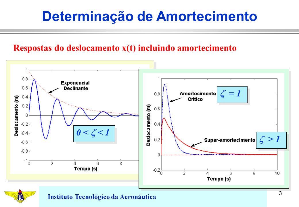 Instituto Tecnológico da Aeronáutica 3 0 < < 1 > 1 = 1 Respostas do deslocamento x(t) incluindo amortecimento Determinação de Amortecimento