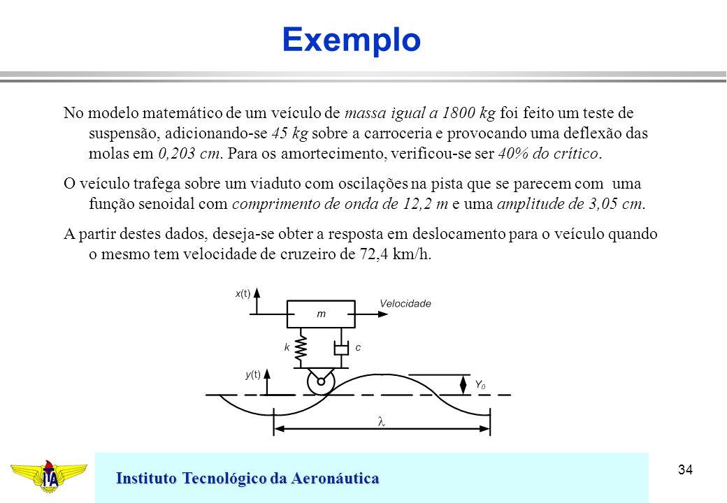 Instituto Tecnológico da Aeronáutica 34 Exemplo No modelo matemático de um veículo de massa igual a 1800 kg foi feito um teste de suspensão, adicionan