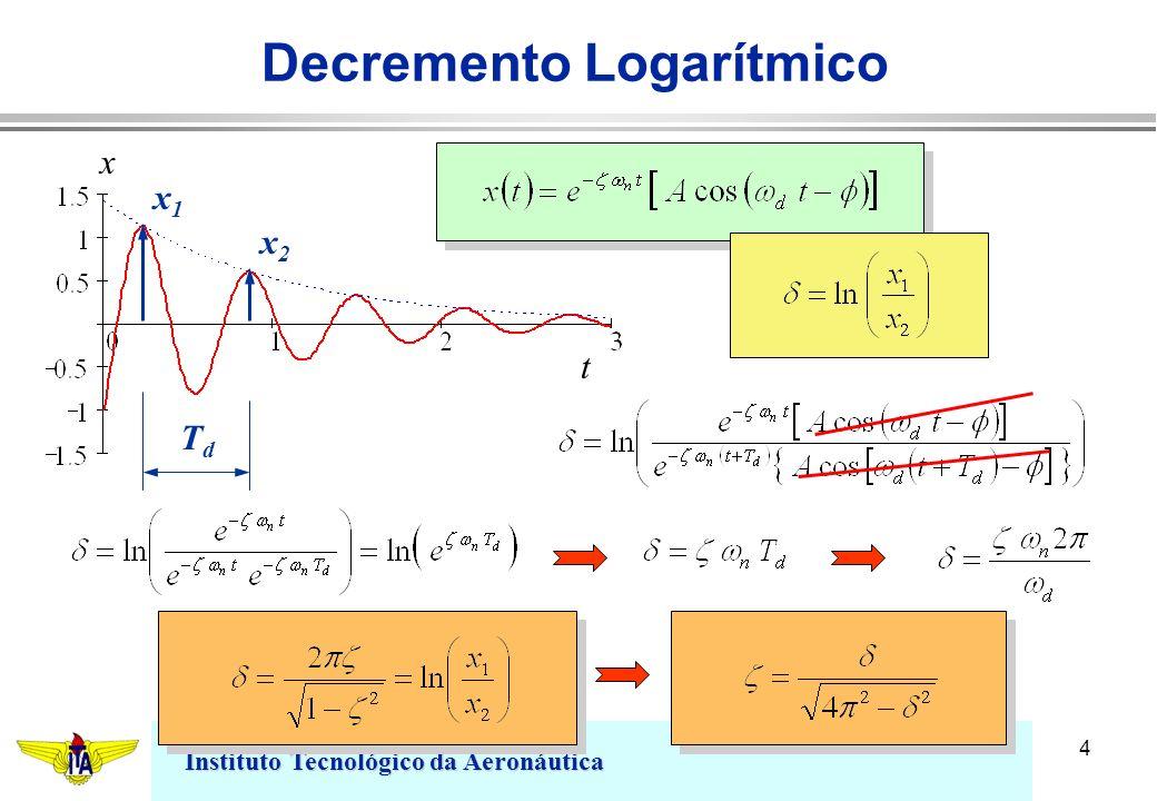 Instituto Tecnológico da Aeronáutica 4 Decremento Logarítmico x t x1x1 x2x2 TdTd