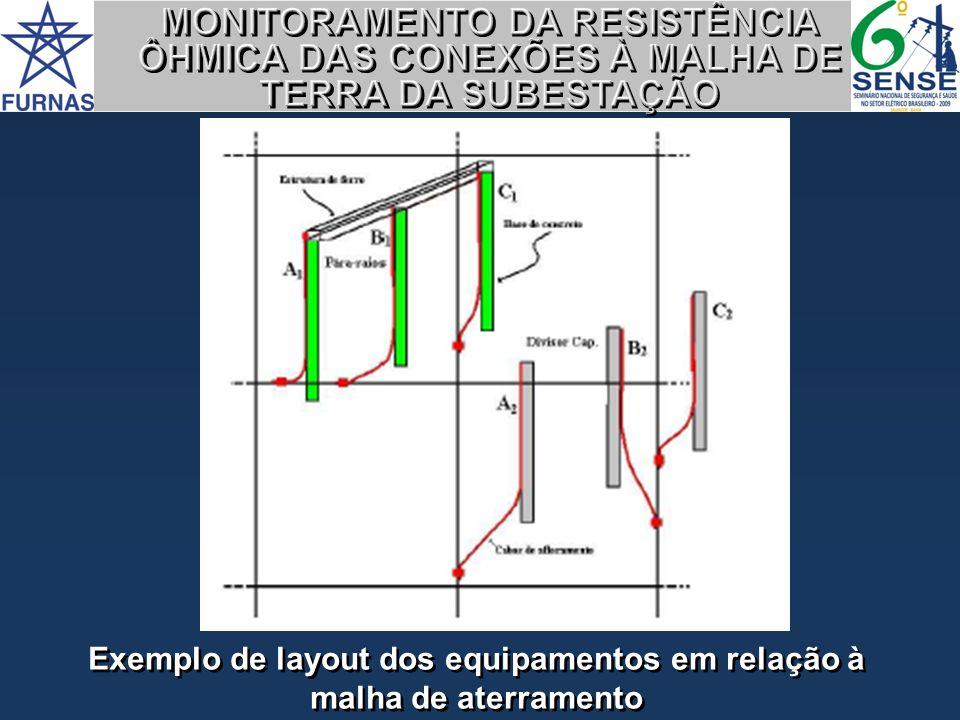 Código de identificação para os cabos de aterramento permanente IDENTIFICAÇÃO DOS PONTOS DE ATERRAMENTO PERMANENTE IDENTIFICAÇÃO DOS PONTOS DE ATERRAMENTO PERMANENTE