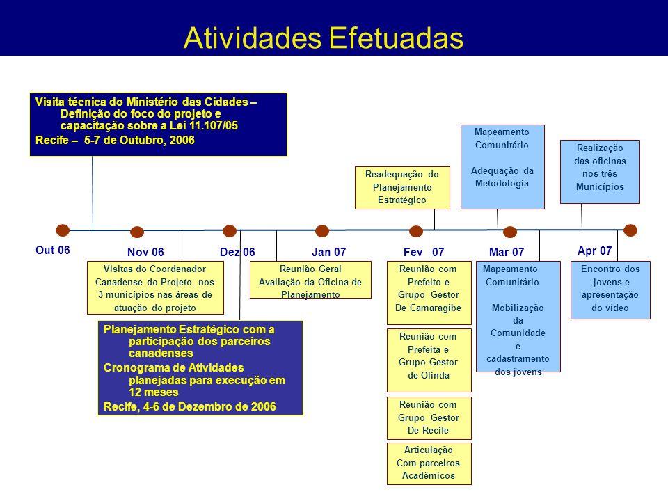Atividades Efetuadas Visita técnica do Ministério das Cidades – Definição do foco do projeto e capacitação sobre a Lei 11.107/05 Recife – 5-7 de Outubro, 2006 Planejamento Estratégico com a participação dos parceiros canadenses Cronograma de Atividades planejadas para execução em 12 meses Recife, 4-6 de Dezembro de 2006 Reunião Geral Avaliação da Oficina de Planejamento Reunião com Prefeito e Grupo Gestor De Camaragibe Nov 06Dez 06Jan 07Fev 07Mar 07 Apr 07 Out 06 Mapeamento Comunitário Adequação da Metodologia Realização das oficinas nos três Municípios Mapeamento Comunitário Mobilização da Comunidade e cadastramento dos jovens Visitas do Coordenador Canadense do Projeto nos 3 municípios nas áreas de atuação do projeto Readequação do Planejamento Estratégico Encontro dos jovens e apresentação do vídeo Reunião com Grupo Gestor De Recife Reunião com Prefeita e Grupo Gestor de Olinda Articulação Com parceiros Acadêmicos