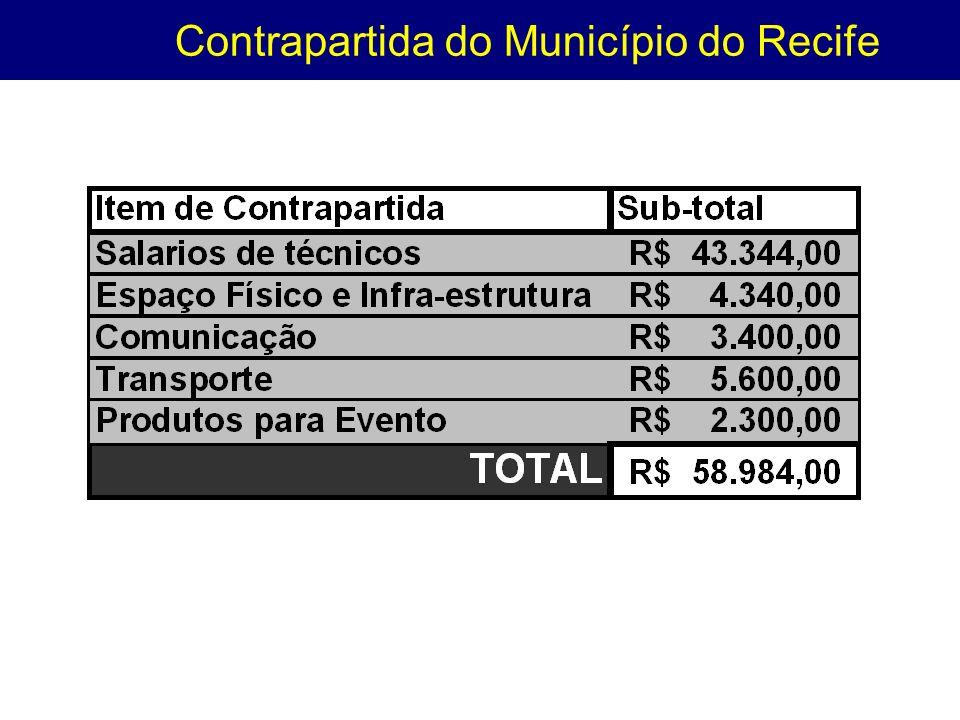 Contrapartida do Município do Recife