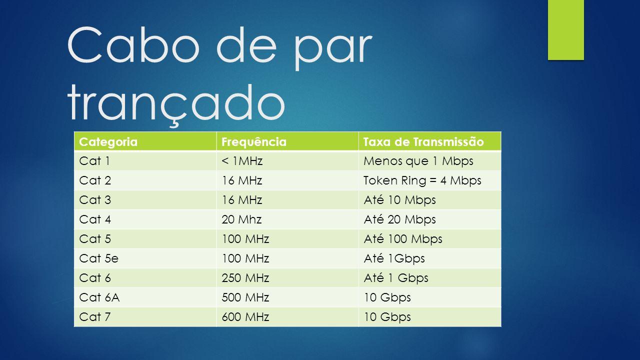 Cabo de par trançado CategoriaFrequênciaTaxa de Transmissão Cat 1< 1MHzMenos que 1 Mbps Cat 216 MHzToken Ring = 4 Mbps Cat 316 MHzAté 10 Mbps Cat 420