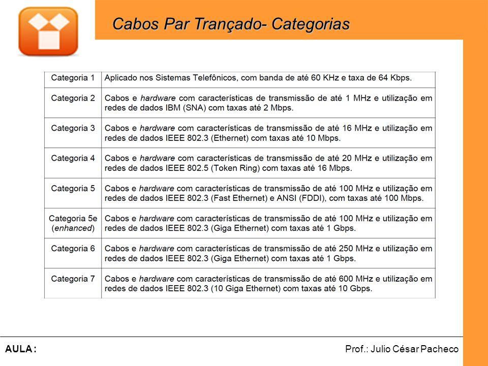 Ferramentas de Desenvolvimento Web Prof.: Julio César PachecoAULA : Cabos Par Trançado- Categorias Cabos Par Trançado- Categorias