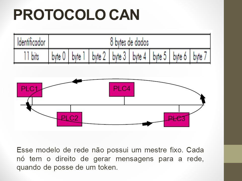 PROTOCOLO CAN Esse modelo de rede não possui um mestre fixo. Cada nó tem o direito de gerar mensagens para a rede, quando de posse de um token.
