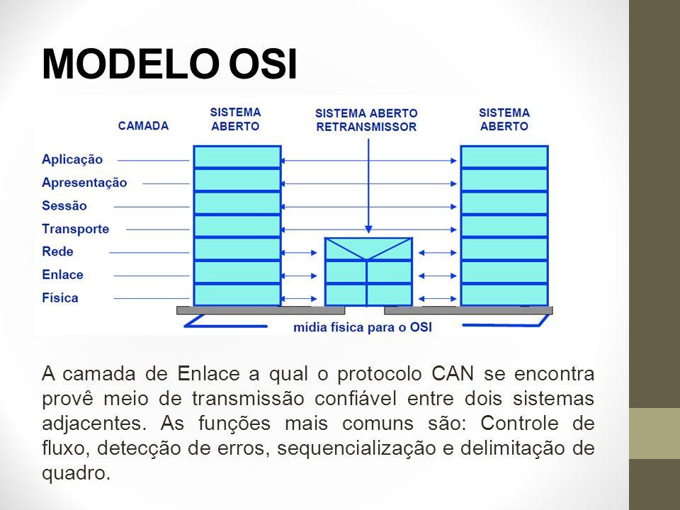 MODELO OSI A camada de Enlace a qual o protocolo CAN se encontra provê meio de transmissão confiável entre dois sistemas adjacentes. As funções mais c