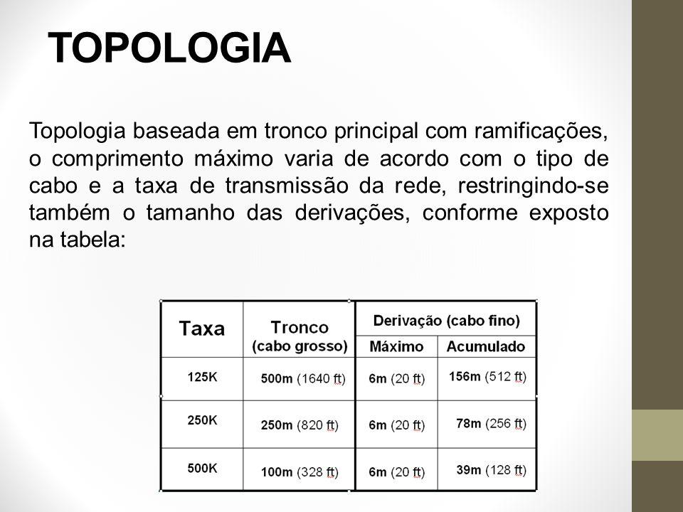 TOPOLOGIA Topologia baseada em tronco principal com ramificações, o comprimento máximo varia de acordo com o tipo de cabo e a taxa de transmissão da r