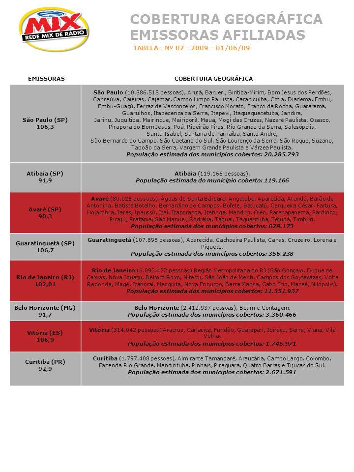 EMISSORASCOBERTURA GEOGRÁFICA São Paulo (SP) 106,3 São Paulo (10.886.518 pessoas), Arujá, Barueri, Biritiba-Mirim, Bom Jesus dos Perdões, Cabreúva, Caieiras, Cajamar, Campo Limpo Paulista, Carapicuíba, Cotia, Diadema, Embu, Embu-Guaçú, Ferraz de Vasconcelos, Francisco Morato, Franco da Rocha, Guararema, Guarulhos, Itapecerica da Serra, Itapevi, Itaquaquecetuba, Jandira, Jarinu, Juquitiba, Mairinque, Mairiporã, Mauá, Mogi das Cruzes, Nazaré Paulista, Osasco, Pirapora do Bom Jesus, Poá, Ribeirão Pires, Rio Grande da Serra, Salesópolis, Santa Isabel, Santana de Parnaíba, Santo André, São Bernardo do Campo, São Caetano do Sul, São Lourenço da Serra, São Roque, Suzano, Taboão da Serra, Vargem Grande Paulista e Várzea Paulista.