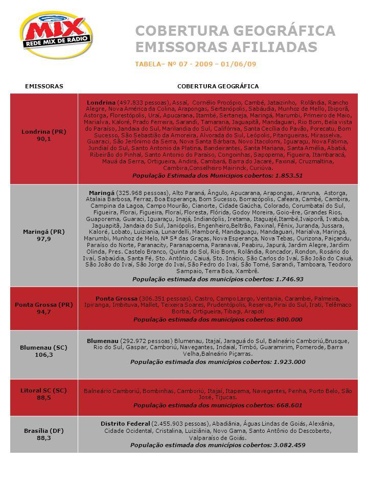 EMISSORASCOBERTURA GEOGRÁFICA Londrina (PR) 90,1 Londrina (497.833 pessoas), Assaí, Cornélio Procópio, Cambé, Jataizinho, Rolândia, Rancho Alegre, Nova América da Colina, Arapongas, Sertanópolis, Sabáudia, Munhoz de Mello, Ibiporã, Astorga, Florestópolis, Uraí, Apucarana, Itambé, Sertaneja, Maringá, Marumbi, Primeiro de Maio, Marialva, Kaloré, Prado Ferreira, Sarandi, Tamarana, Jaguapitã, Mandaguari, Rio Bom, Bela vista do Paraíso, Jandaia do Sul, Marilandia do Sul, Califórnia, Santa Cecília do Pavão, Porecatu, Bom Sucesso, São Sebastião da Amoreira, Alvorada do Sul, Leópolis, Pitangueiras, Mirasselva, Guaraci, São Jerônimo da Serra, Nova Santa Bárbara, Novo Itacolomi, Iguaraçu, Nova Fátima, Jundiaí do Sul, Santo Antonio da Platina, Bandeirantes, Santa Mariana, Santa Amélia, Abatiá, Ribeirão do Pinhal, Santo Antonio do Paraíso, Congoinhas, Sapopema, Figueira, Itambaracá, Mauá da Serra, Ortigueira, Andirá, Cambará, Barra do Jacaré, Faxinal, Cruzmaltina, Cambira,Conselheiro Mairinck, Curiúva.
