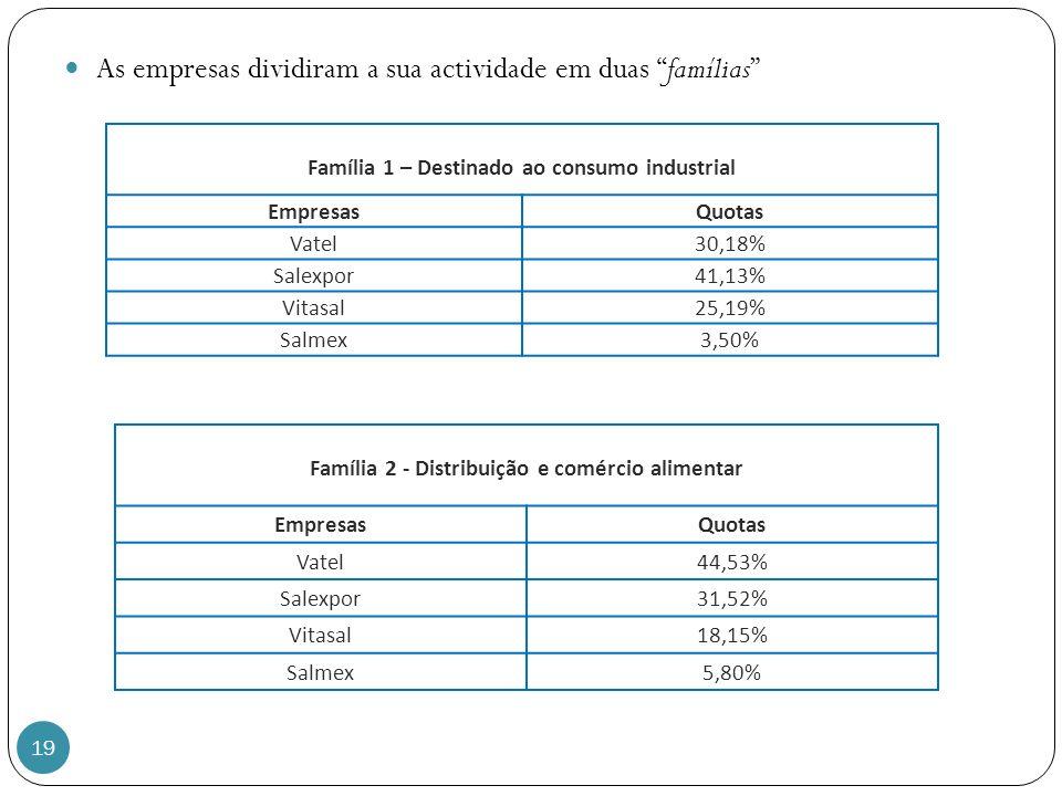 19 As empresas dividiram a sua actividade em duas famílias Família 1 – Destinado ao consumo industrial EmpresasQuotas Vatel30,18% Salexpor41,13% Vitasal25,19% Salmex3,50% Família 2 - Distribuição e comércio alimentar EmpresasQuotas Vatel44,53% Salexpor31,52% Vitasal18,15% Salmex5,80%