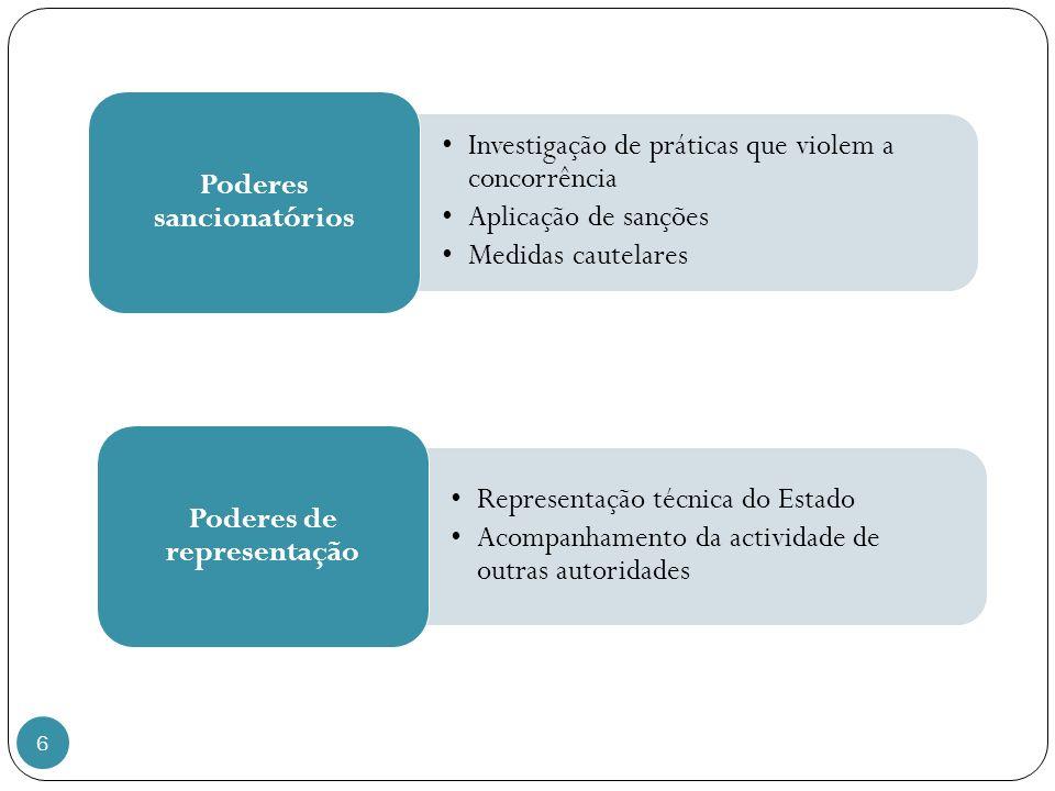 6 Investigação de práticas que violem a concorrência Aplicação de sanções Medidas cautelares Poderes sancionatórios Representação técnica do Estado Acompanhamento da actividade de outras autoridades Poderes de representação